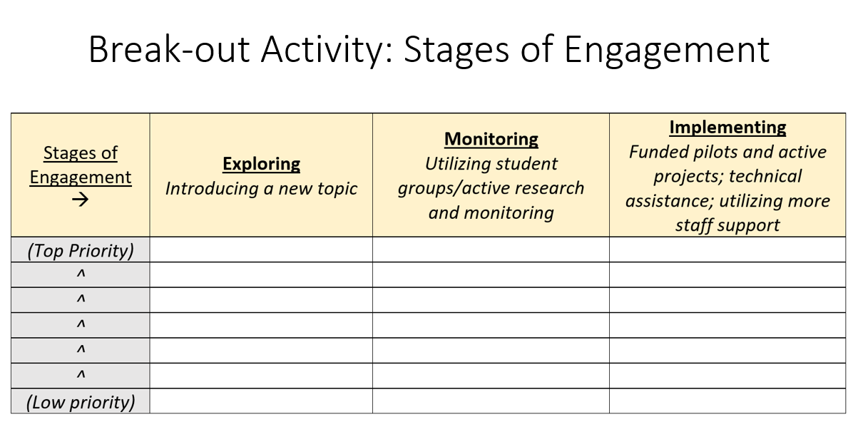 stages of engagement chart